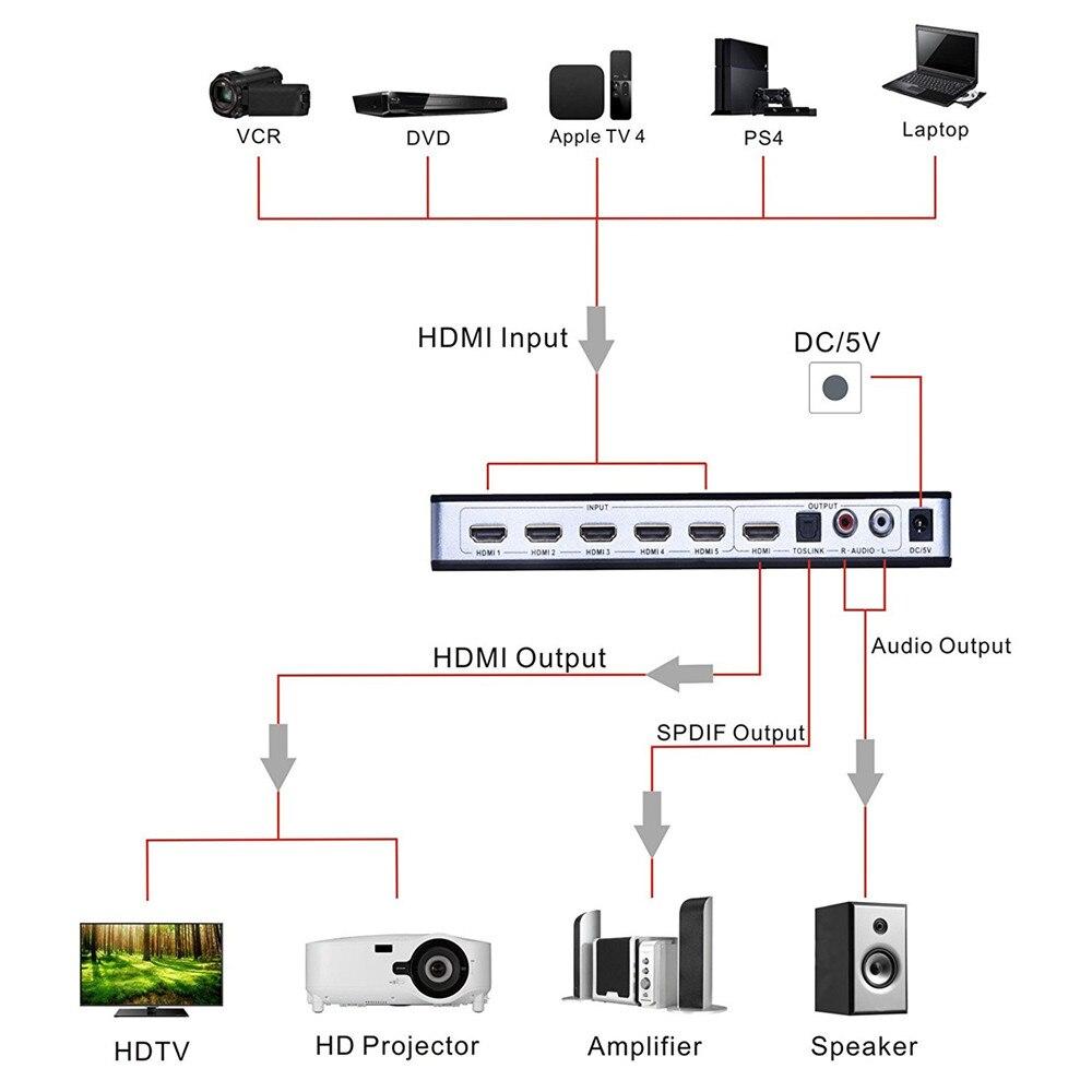2019 HDMI Switch conmutador 5x1 HDMI Audio Extractor 4K x 2K 3D arco de Audio EDID de HDMI 1,4 v interruptor HDMI control remoto para PS4 Apple TV - 4