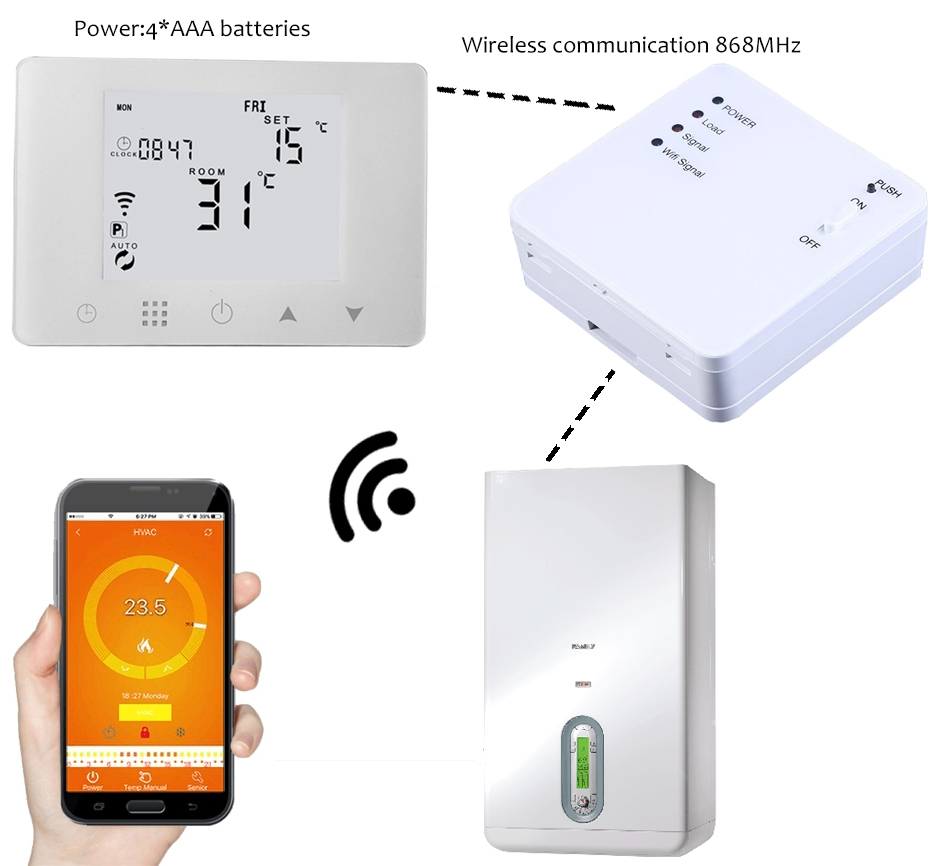 WiFi & RF Wireless WIFI Room Thermostat Wall-hung Gas Boiler Heating Remote Control Temperature Controller For Alexa & Google