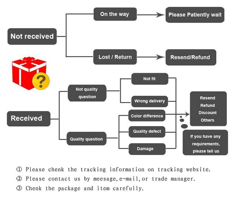 return  refund (3)