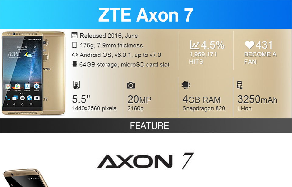 WILL able zte axon rom Best Buy