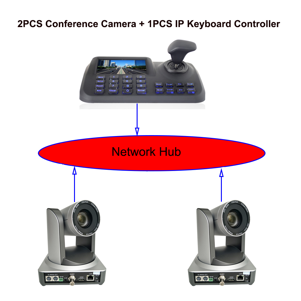 Professional Conference kits 2pcs 20x zoom broadcast live streaming video ptz camera with 1pcs lcd display keyboard controller image