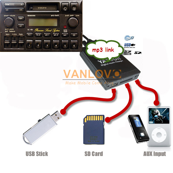 Yatour digital music changer aux sd usb mp3 adapter for volvo yatour digital music changer aux sd usb mp3 adapter for volvo radio sc series radio cr 905 cr 906 in car mp3 players from automobiles motorcycles on sciox Images