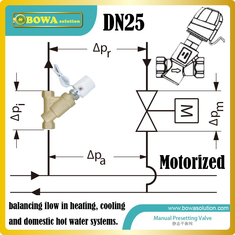 DN25 motorized dynamic balancing Valve mainly for Chiller application, primary variable flow system with headered pumpsDN25 motorized dynamic balancing Valve mainly for Chiller application, primary variable flow system with headered pumps