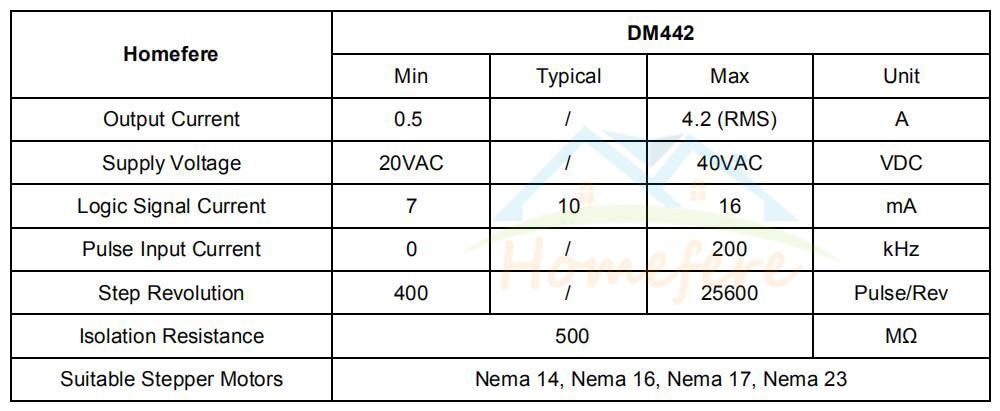 Двухфазный Цифровой Драйвер шагового двигателя dm442 dm556 42/57/86