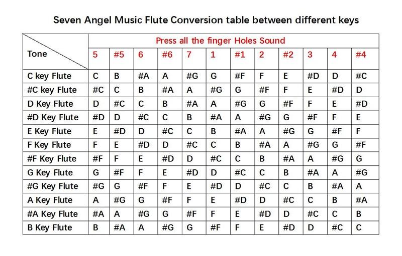 Flute change keys