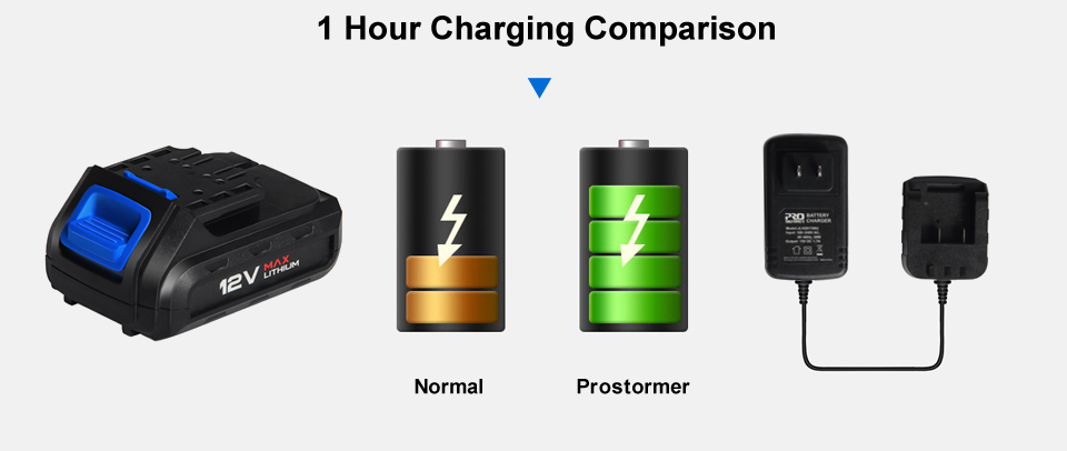 Prostormer 12V Lithium-Ion batteries have the fastest charge times