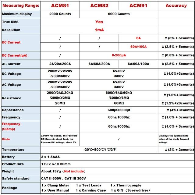 True RMS Digital Clamp Meter DC AC Current Voltage Ampere Multimeter 2