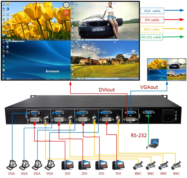 TK-FD41 quad DVI Multi-plexers,4 DVI or VGA display in one signal screen,support  PIP POP function,resolution up to 1920X1080TK-FD41 quad DVI Multi-plexers,4 DVI or VGA display in one signal screen,support  PIP POP function,resolution up to 1920X1080
