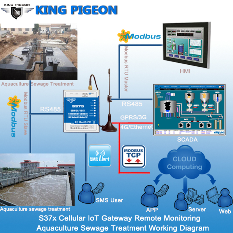 King Pigeon Cellular IoT Gateway Applied to Remote Monitor Industrial Sewage Treatment Solution support Cloud Platform display
