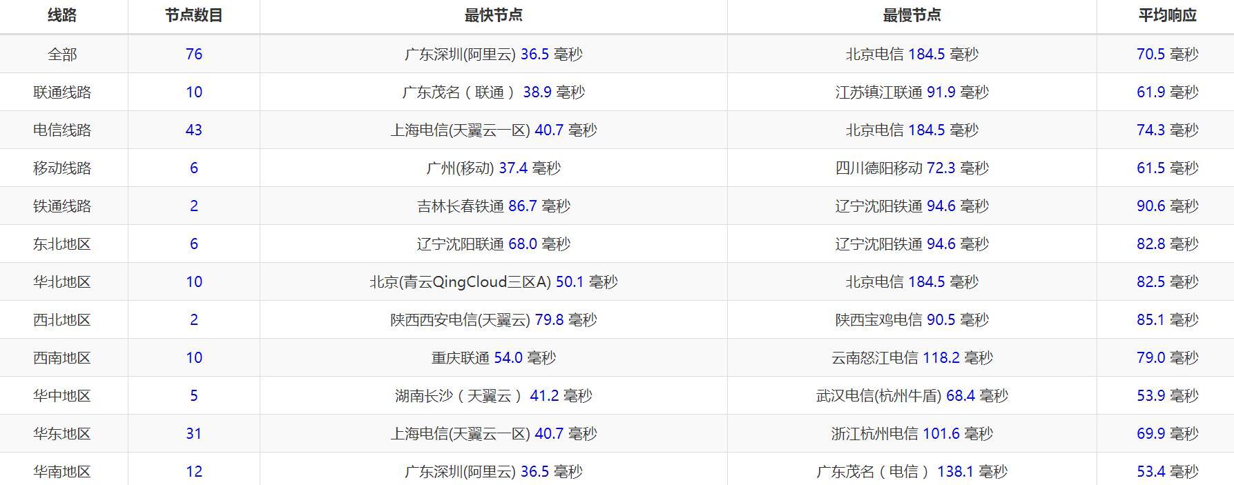 羊毛党之家 Tospeed 256MB内存 SSD硬盘 台湾NAT KVM VPS测评  https://yangmaodang.org
