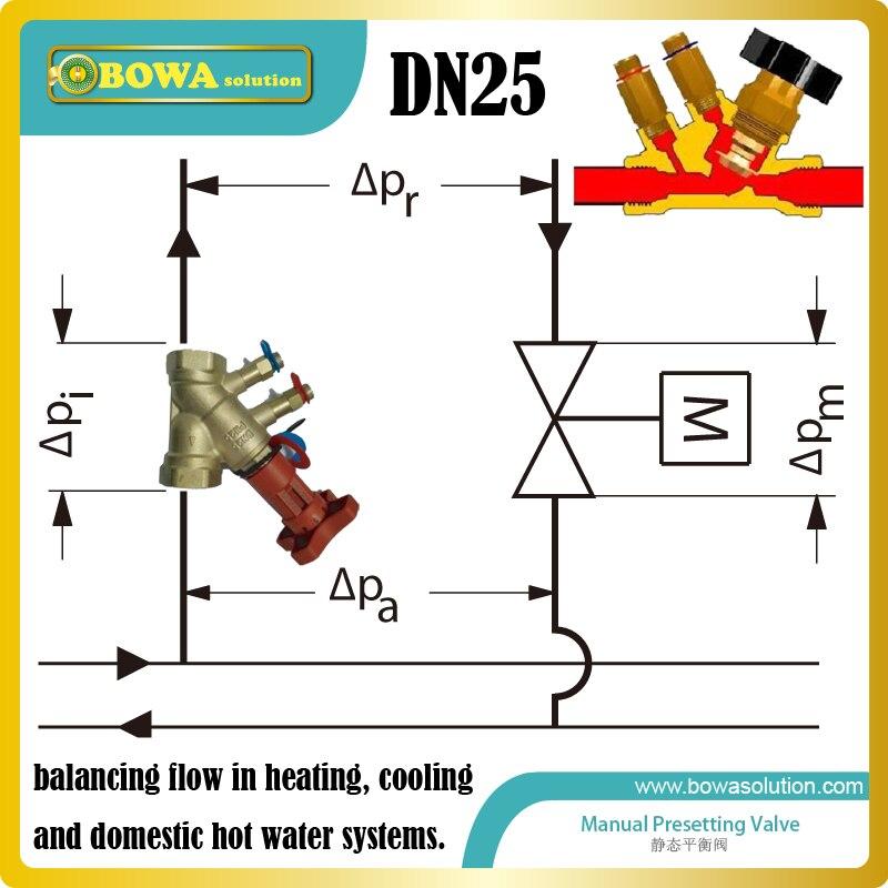 Vannes d'équilibrage DN25 installées dans les systèmes FCU et tout type d'unités terminales et de systèmes solaires à débit Constant