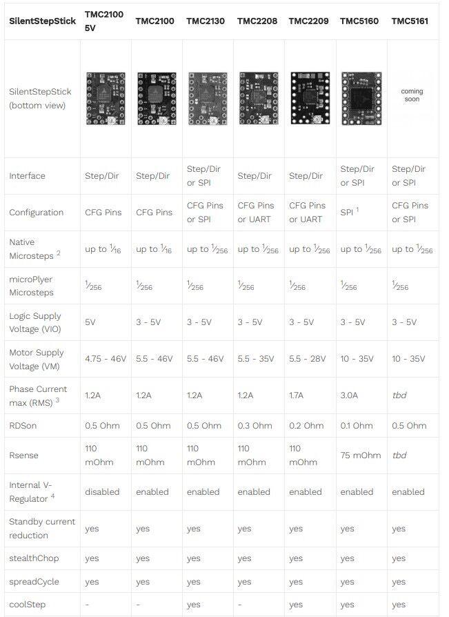 tmc5161 v1.0 alta potência 3.5a stepstick mudo
