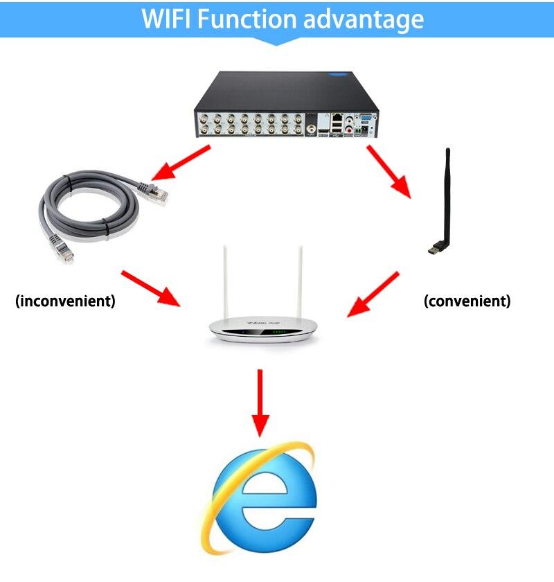 Camera video CCTV 1080P / 960P / 720P XMeye Hi3521D H.265 + 16 canale - Securitate și protecție - Fotografie 6