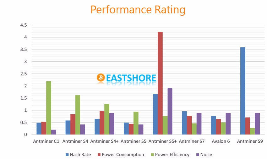 bitcoin miner performance 0815