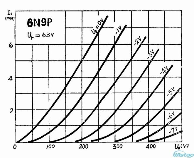 6N9P (Curve2)