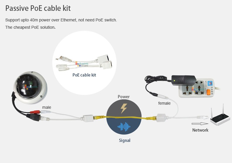 PoE cable kit151230