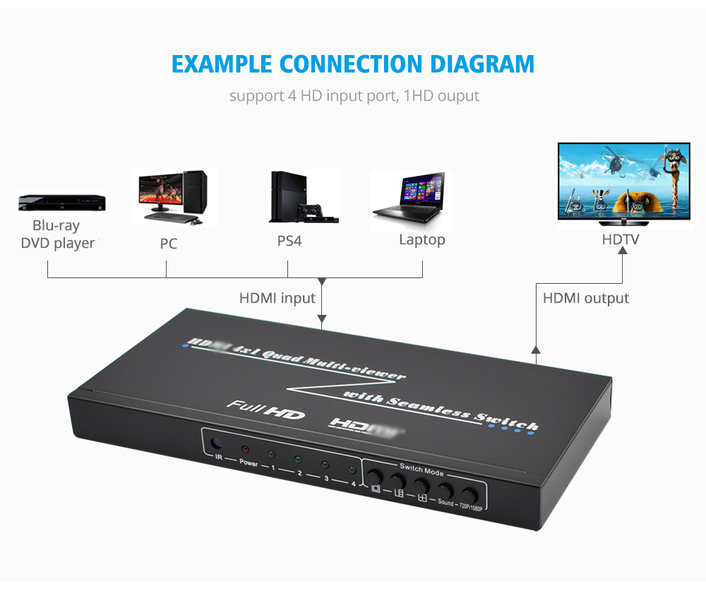 HDMI Switcher 4 Ports with Seamless Switch IR Remote Support 1080P HDMI  1 3a HDMI Switch 4x1 Quad Multi viewer Seamless Switcher