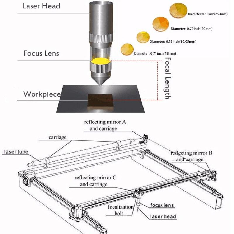 9f8bf48b12 Cloudray II VI ZnSe Focale Lente Menisco Macchina di Taglio Incisione Laser  Optical Lens Dia. 20mm FL 50.8mm 2
