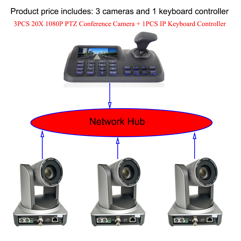 3Pcs 20x Zoom 1080p HDMI SDI IP Classroom Lecture PTZ Camera With 1pcs 5Inch LCD IP Keyboard Controller