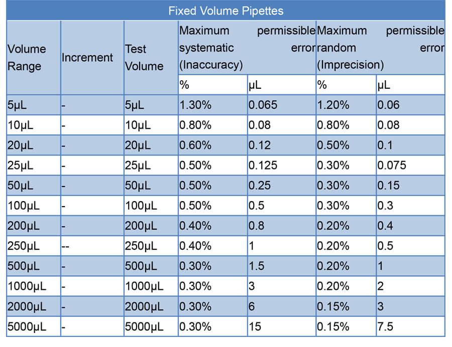 Single-Channel Pipettors fixed volume (11)