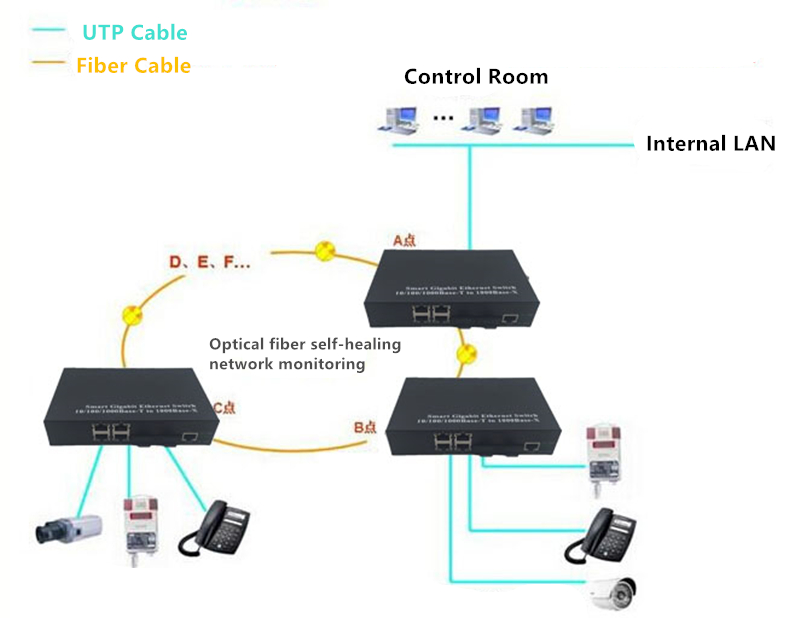 Image 3 - Gigabit Fiber ring Network optical switch fibra optica Switch 2 Port SFP Slot to 4 Port TX RJ 45 SFP Media Converter-in Fiber Optic Equipments from Cellphones & Telecommunications