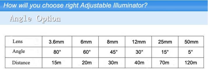 Visible Flat IR Light for HD CCTV Camera2