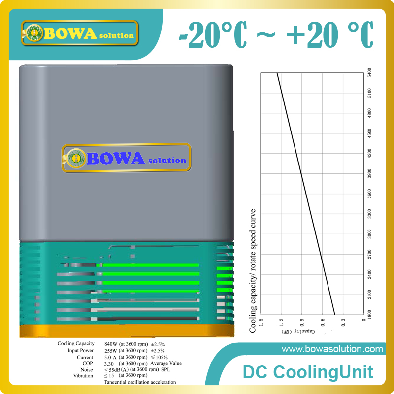 DC cooling unit has wide refrigeration temperature ranges working as freezer units, chiller equipments or cabin air conditioner general and independent eev controller for twin compressor unit or 3 in 1 heat pump or dual temperature refrigeration equipments