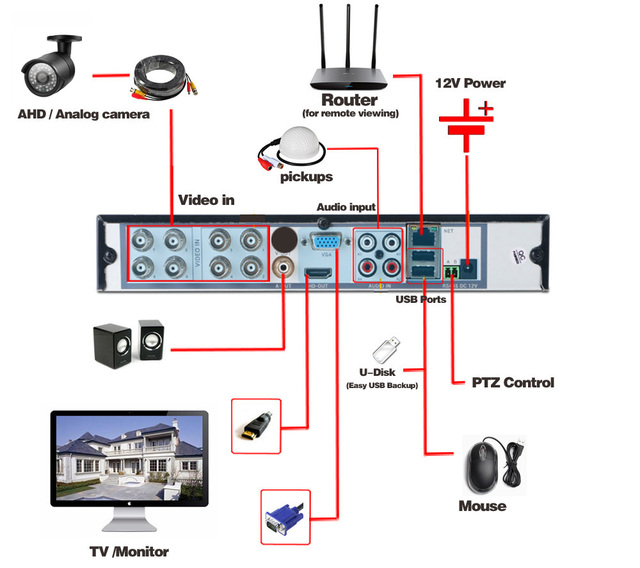 HKIXDSTE 8CH 1080P AHD DVR NVR HD 1080P Video Recorder H.264 CCTV IP Camera Network 8 Channel 1 SATA Multilanguage With 2TB HDD