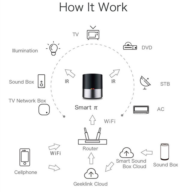 Geeklink Smart Home Automation WIFI+IR+4G Universal Remote Controller iOS Android Voice Control Works with Alexa  3
