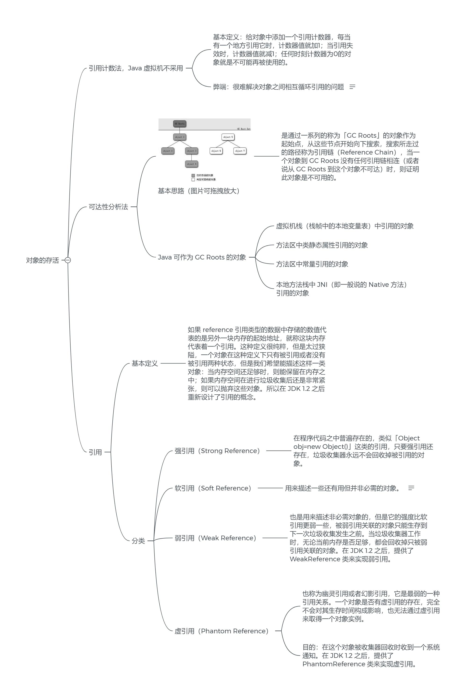Java 中的强引用(Strong Reference)、 软引用(Soft Reference)、 弱引用(Weak Reference)、 虚引用(Phantom Reference) 第2张