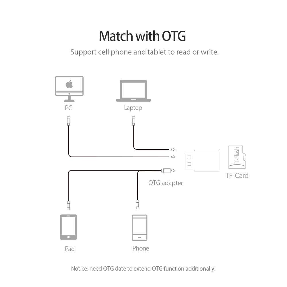 Orico Universal USB 3.0 Micro SD Card Reader Ponsel Tablet PC untuk Micro TF Flash Memory Card
