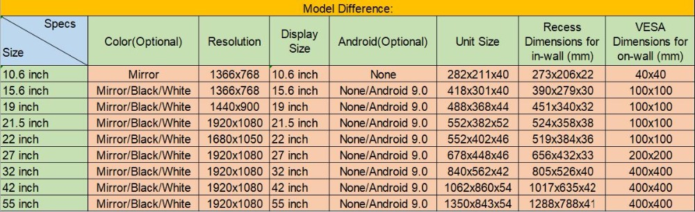TV Model Difference