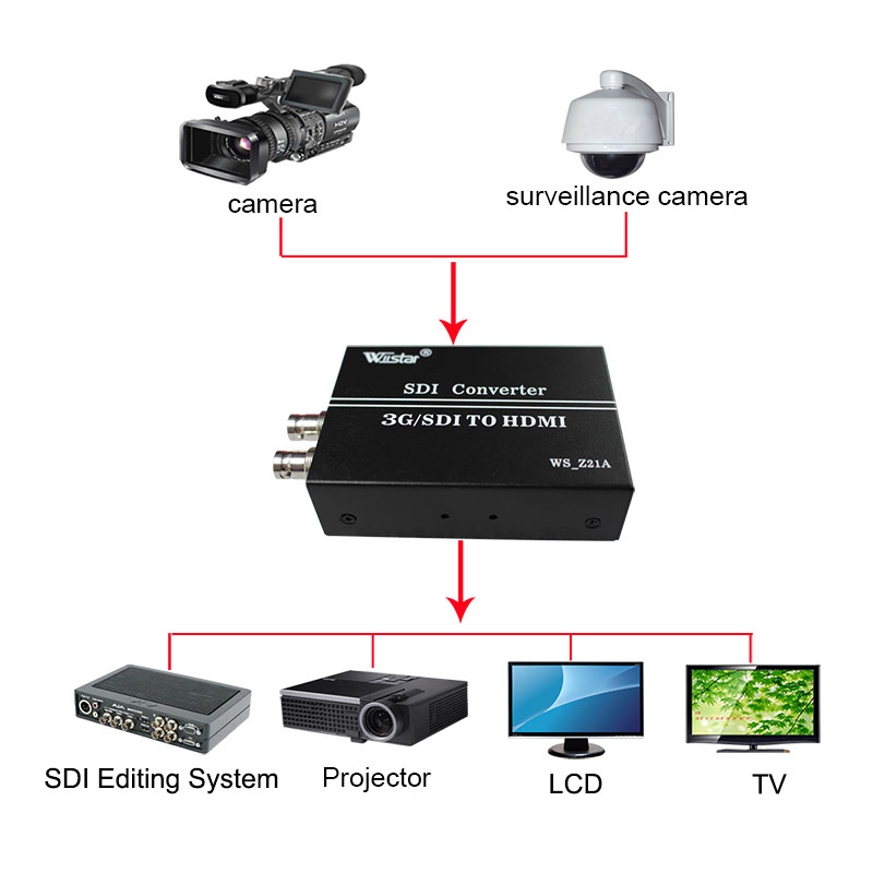5pcs 2017 new style 3G SDI to HDMI&sdi Converter Box 1080p for HDTV Monitor HD-SDI to HDMI Converter Free shipping стоимость