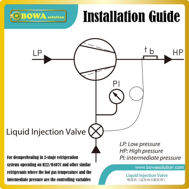 liquid injection Kits are installed into ECO system with subcooling circuit  in single stage semi-hermetic compressor units