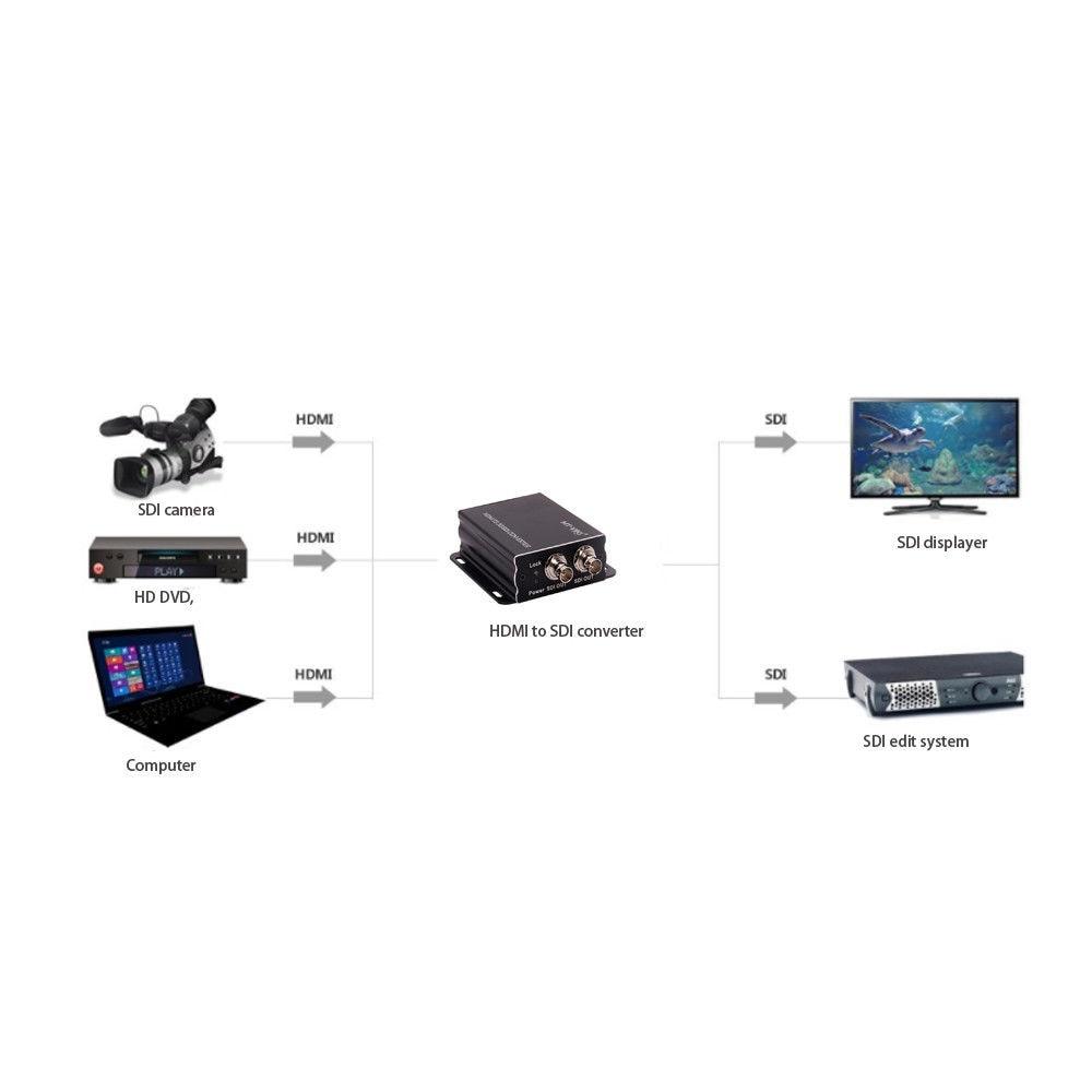 JYTTEK HDMI to SDI Converter, Support 1920x1080P HD, 3G-SDI and HD-SDI,SD-SDIJYTTEK HDMI to SDI Converter, Support 1920x1080P HD, 3G-SDI and HD-SDI,SD-SDI