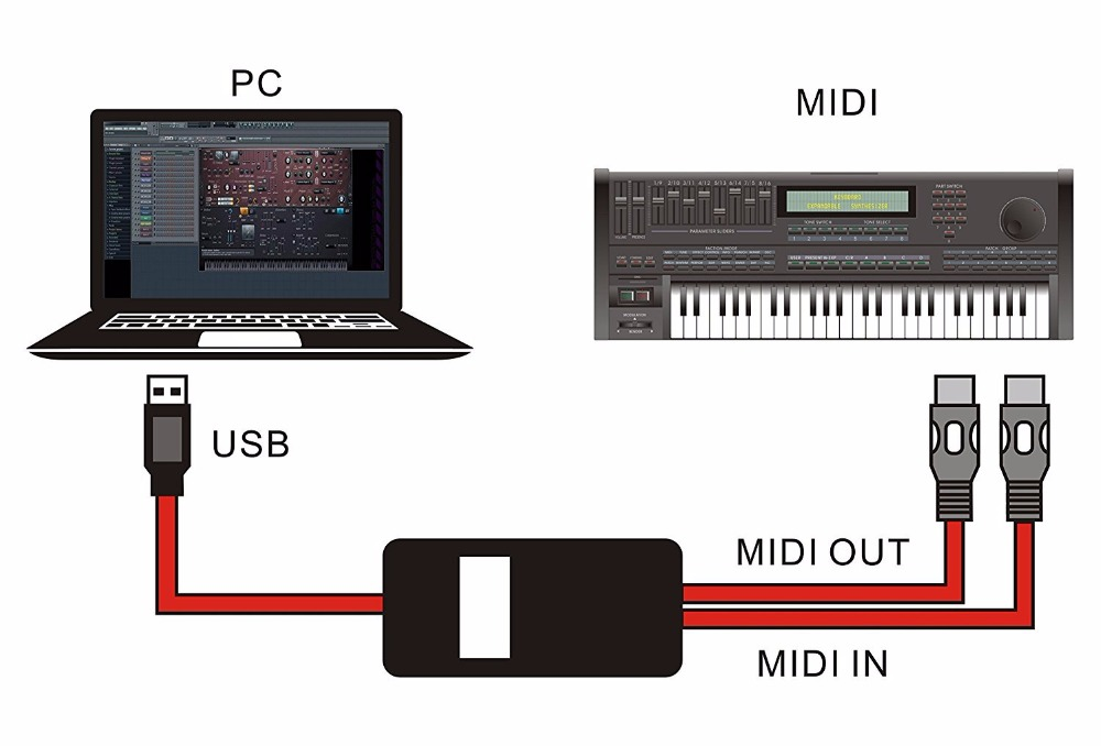 Desxz USB to 2 MIDI Interface Adapter Cable Converter For PC Music Keyboard Synth Adapter Windows & Mac iOS 2 Meters