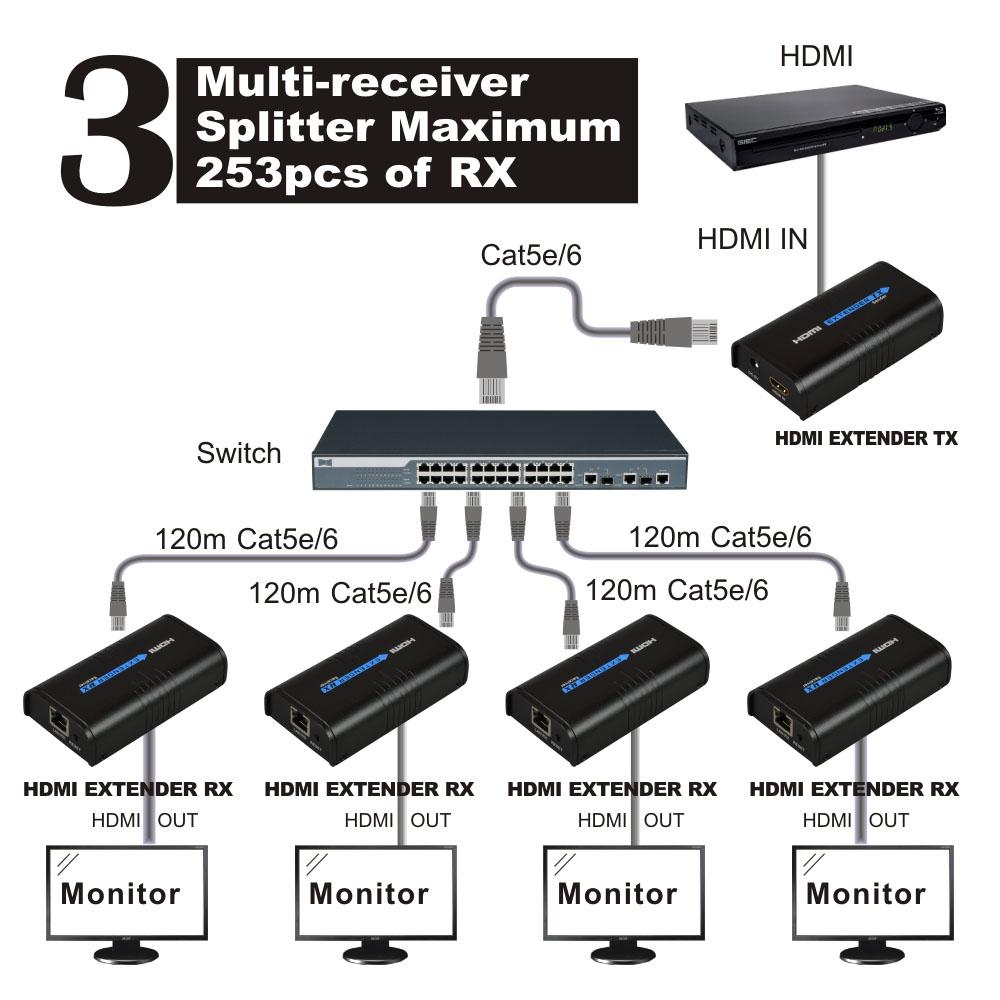 Prix pour HSV373 (1 Émetteur et 5 Récepteurs) HDMI Extender 120 m Sur IP/TCP UTP/STP CAT5e/6 Rj45 LAN travail comme HDMI Splitter 1080 p