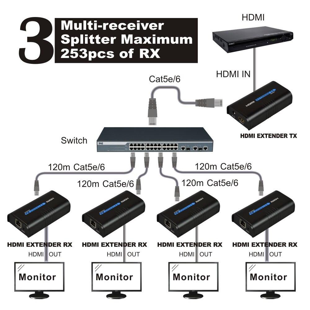 HSV373 (1 Transmitter and 5 Receivers) HDMI Extender 120m Over IP/TCP UTP/STP CAT5e/6 Rj45 LAN work like HDMI Splitter 1080p ...