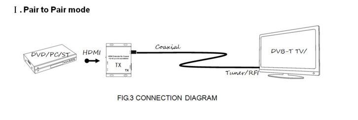 dvb-t modulator hdmi modulator tx rf modulator Convert Extender signal digital transmitter encoder 1