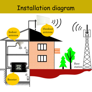 Image 5 - Lintratek 2G 3G Ripetitore Del Segnale GSM 900 3G 2100 Amplificatore 2G 3G Ripetitore di Segnale GSM 900 2100 Dual Band 65dB KW17L GW #6.3