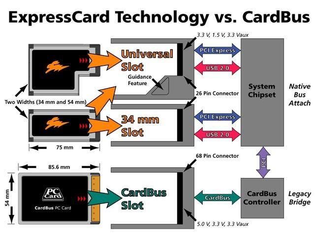 expresscard-cardbus-slot
