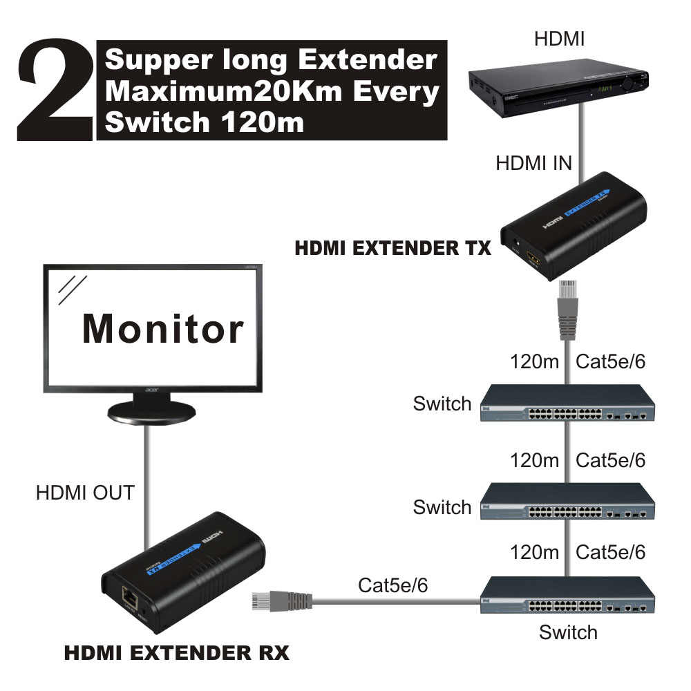 120 m 1080 p HDMI Extender Over Ethernet TCP por RJ45 cat5 cat6 Para HD DVD PS3, Splitter HDMI, hdmi extender Transmitter & receiver