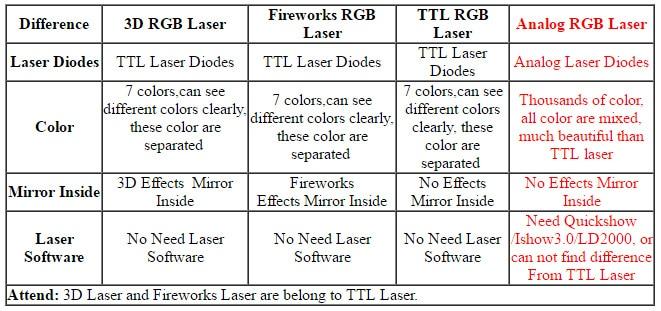 HTB1Ej7Em7OWBuNjSsppq6xPgpXay - 500mw RGB animation analog modulation laser light show /DMX,ILDA laser/disco light /stage laser projector