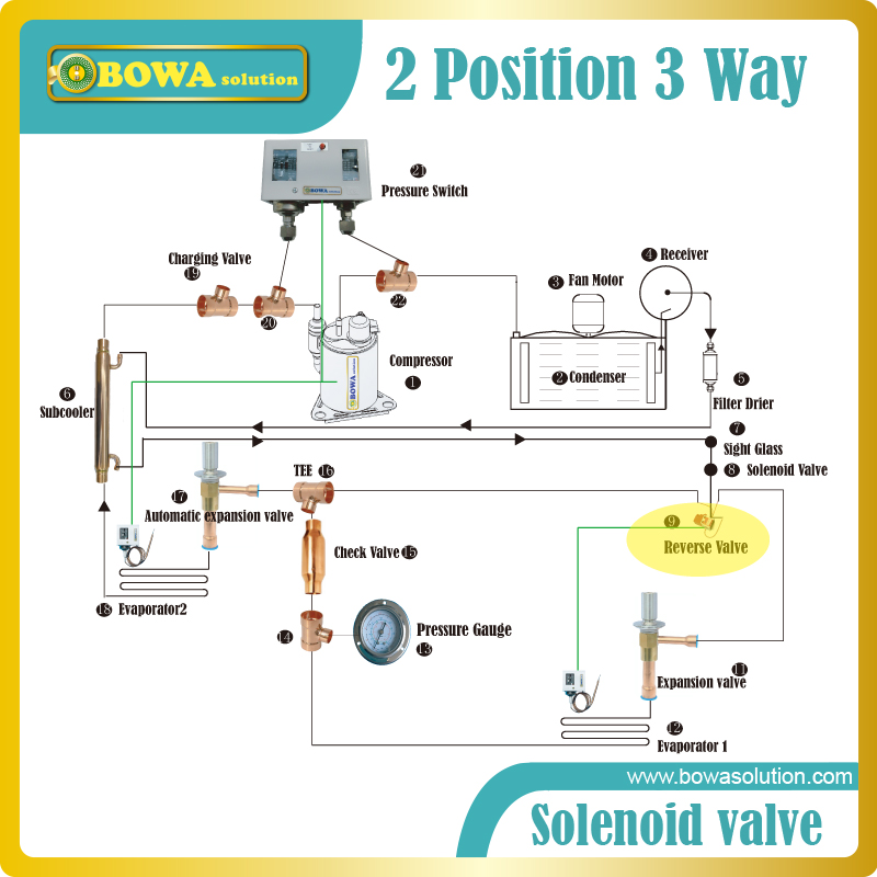 US $19.8 |2 position 3 way Solenoid Valve in dual temperatures household on