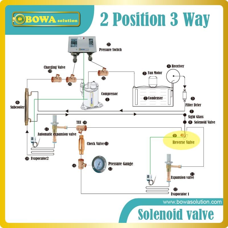 refrigeration solenoid wiring diagram 2 position 3 way solenoid valve in dual temperatures household  2 position 3 way solenoid valve in dual