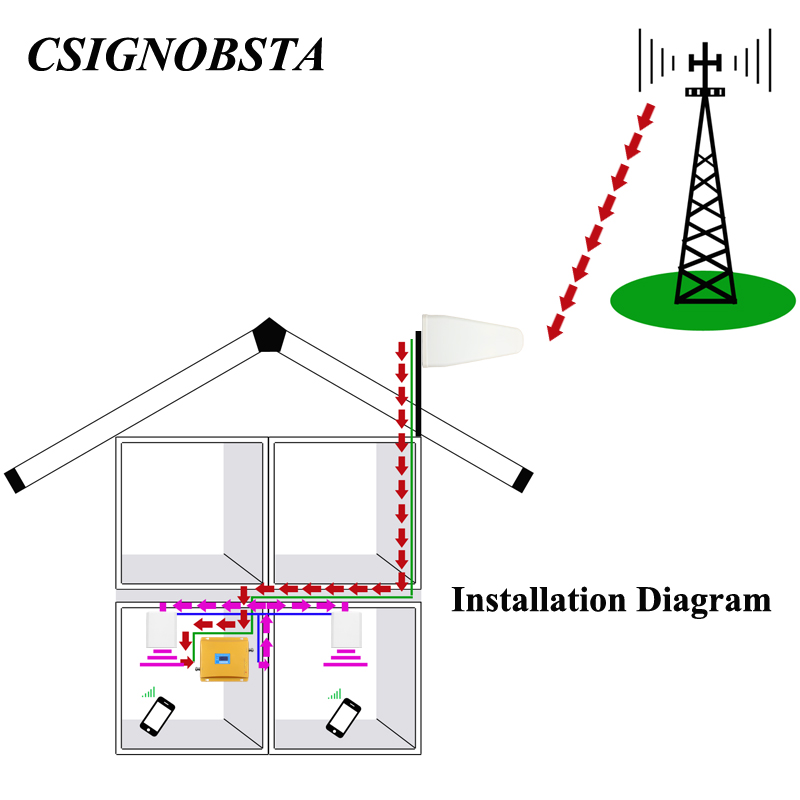 Amplificateur de téléphone portable gsm 3g à double bande d'affichage à cristaux liquides à gain élevé avec l'antenne de panneau répéteur gsm900 wcdma 2100 mhz pour l'amplificateur à la maison - 2