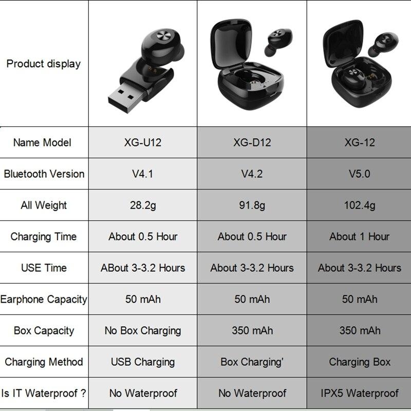 Image 5 - 2019 Mini Bluetooth 5.0 Earphones TWS Wireless Headphones Bluetooth Earphone Handsfree Headphone Sports Earbuds Headset Phone-in Bluetooth Earphones & Headphones from Consumer Electronics