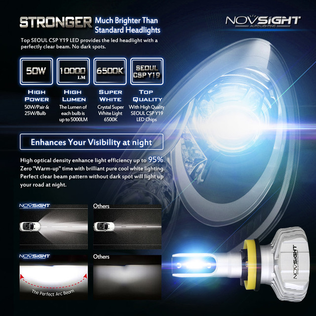 NOVSIGHT H4 LED H7 H11 H8 9006 HB4 H1 H3 HB3 H9 9007 H13 Car Headlight Bulbs LED Lamp CSP Chips 10000LM Auto Fog Lights 6500K