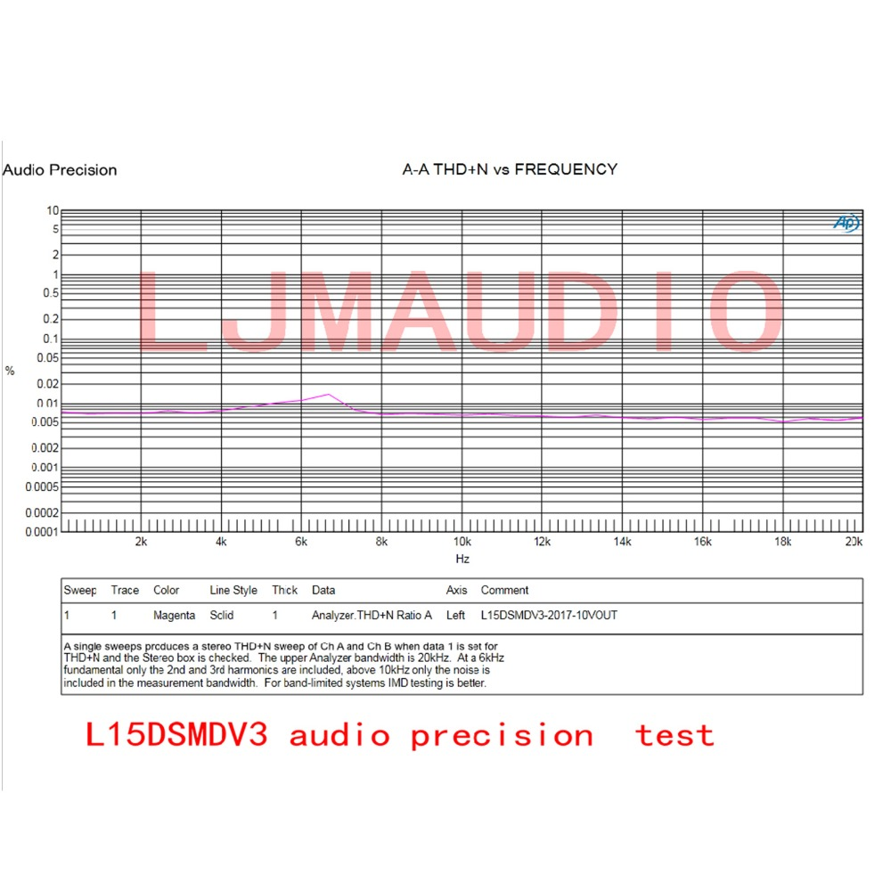 250W IRS2092S L15DSMD High Power Mono Digital Amplifier Board Class D Finished in Amplifier from Consumer Electronics