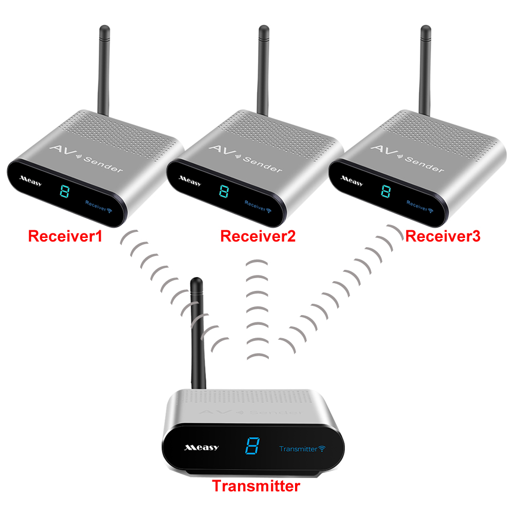 measy av220 2.4G 200M Smart Wireless AV Sender Transmitter Receiver With IR Remote Extender The set-top box sharing(1TX TO 3RX)measy av220 2.4G 200M Smart Wireless AV Sender Transmitter Receiver With IR Remote Extender The set-top box sharing(1TX TO 3RX)